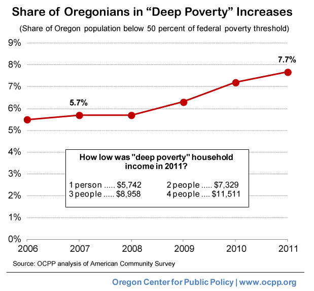 A Graphic View of Poverty in Oregon | Oregon Center for Public Policy