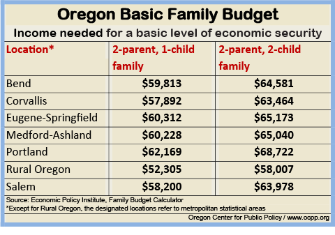 basic family budget calculator oregon center for public policy