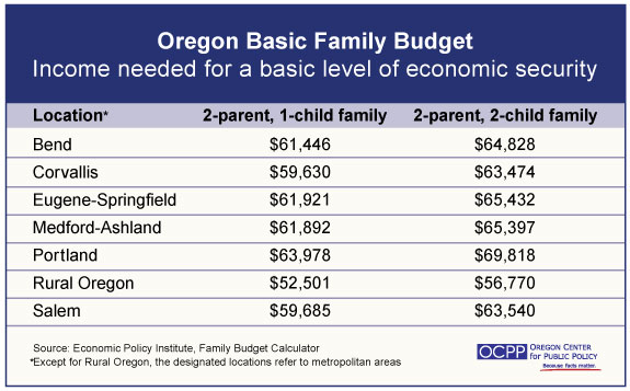 oregon housing blog epi family budget calculator updated includes