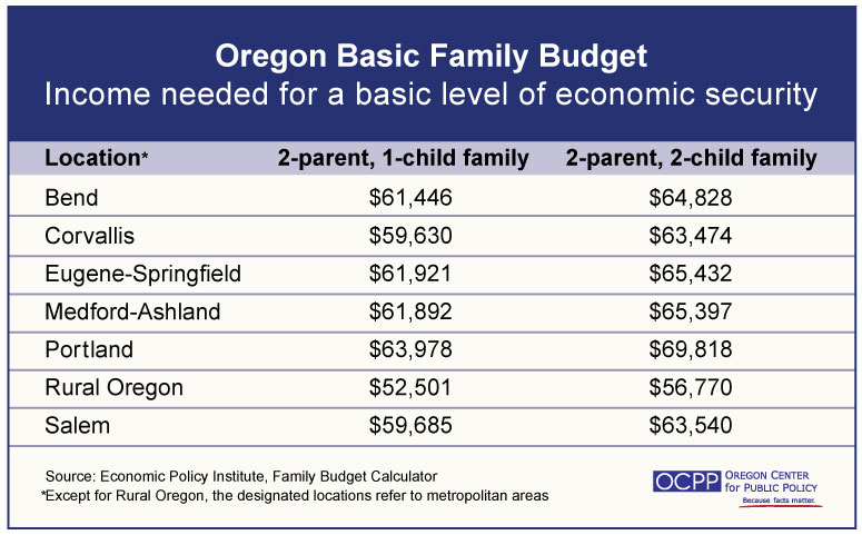 basic family budget calculator updated oregon center