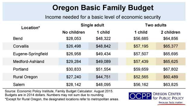 Updated Family Budget Calculator Shows Need For Higher Minimum Wage