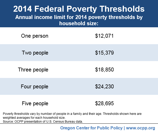 u s federal poverty threshold an imprecise The census bureau is the federal agency that prepares statistics on the number of people in poverty in the united states to obtain figures on the number of people in poverty since 1959, visit the poverty section of the census bureau's web site, or contact the census bureau's customer service center at 1-800-923-8282 (toll-free), or visit.