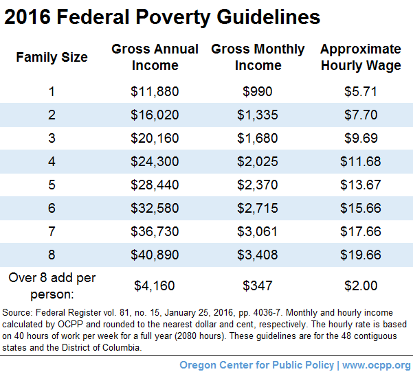 New Health Insurance Bill as well memegeneokerlund as well 2016 2016 Poverty Guidelines furthermore 2016 2 additionally 2016 Poverty Guidelines Chart Pdf. on obamacare poverty chart 2017