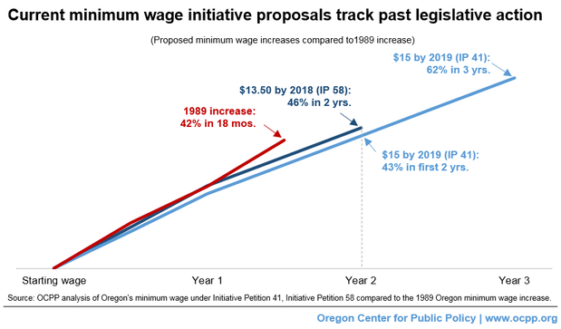 Significantly Raising The Minimum Wage Lawmakers Have Done It