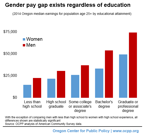 men vs woman salaries stats Looking at gender, race and ethnicity combined, all groups, with the exception of asian men, lag behind white men in terms of median hourly earnings.