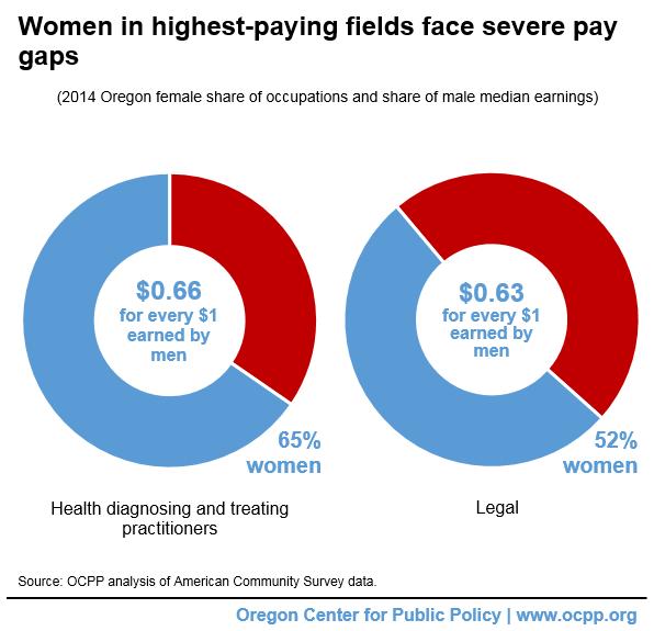 Women Still Paid Less Than Men: Oregon's Gender Pay Gap