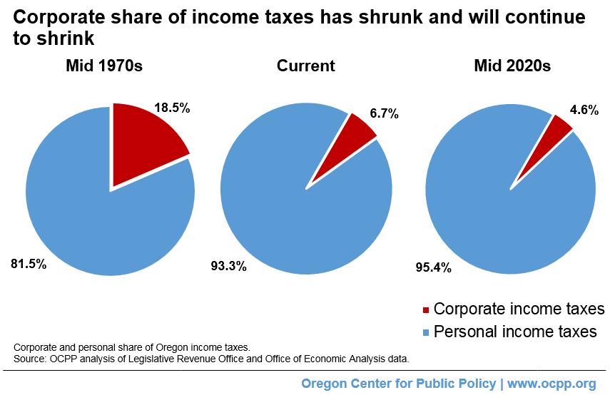 Image result for taxes paid by corporations