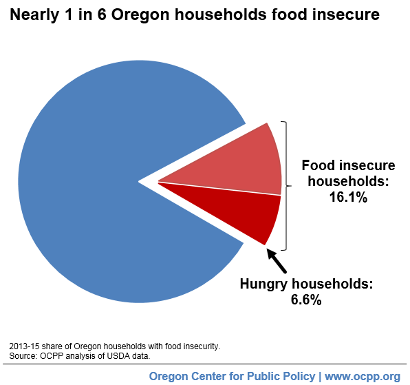 Oregons Spike In Food Insecurity Worst Among All States Oregon