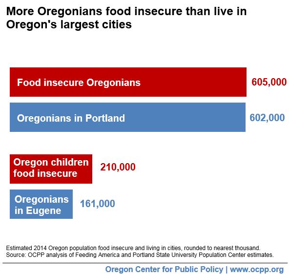 Oregon's Spike in Food Insecurity Worst Among All States | Oregon