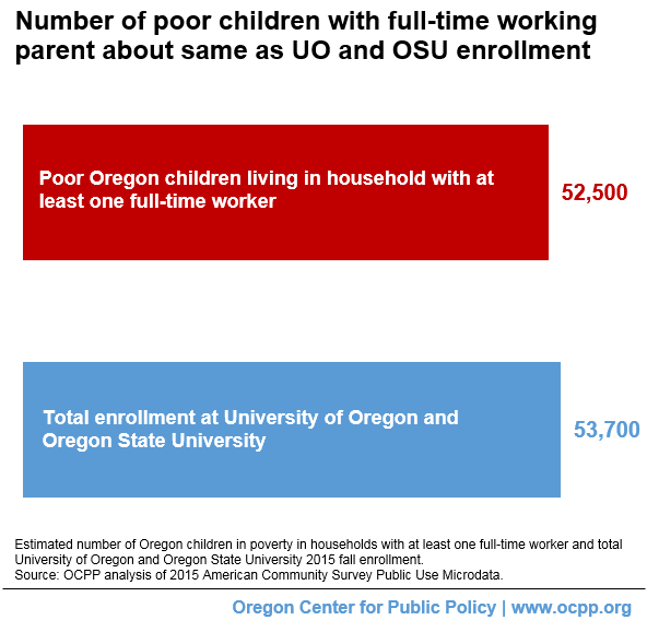 In 2015, the number of poor Oregon children living in a household with at least one full-time worker was about the same as the total number of students ...