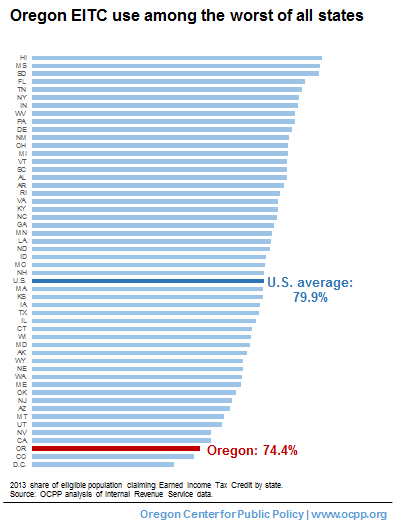 Remarkable Oregons Low Eitc Participation Leaves Over 100 Million Home Interior And Landscaping Ologienasavecom