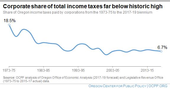 Oregon income tax brackets 2018.