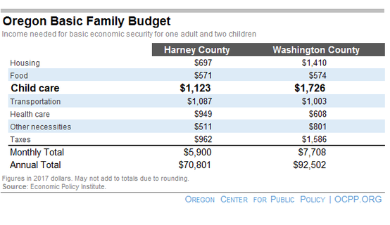 family budget calculator shows child care costs overwhelm households