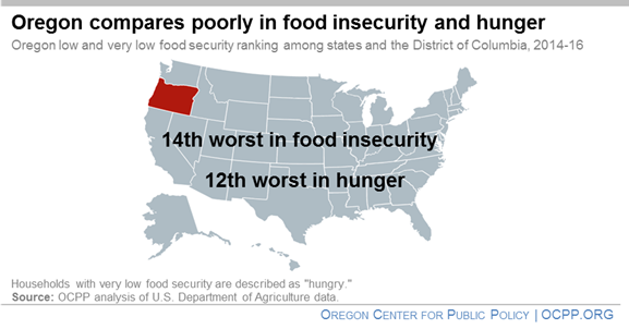 Food Insecurity >> Oregon Lags In Fighting Food Insecurity Oregon Center For Public