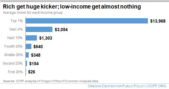 The Kicker Fails Oregonians   Oregon Center for Public Policy