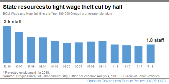 Oregon's Capacity to Fight Wage Theft Has Eroded | Oregon