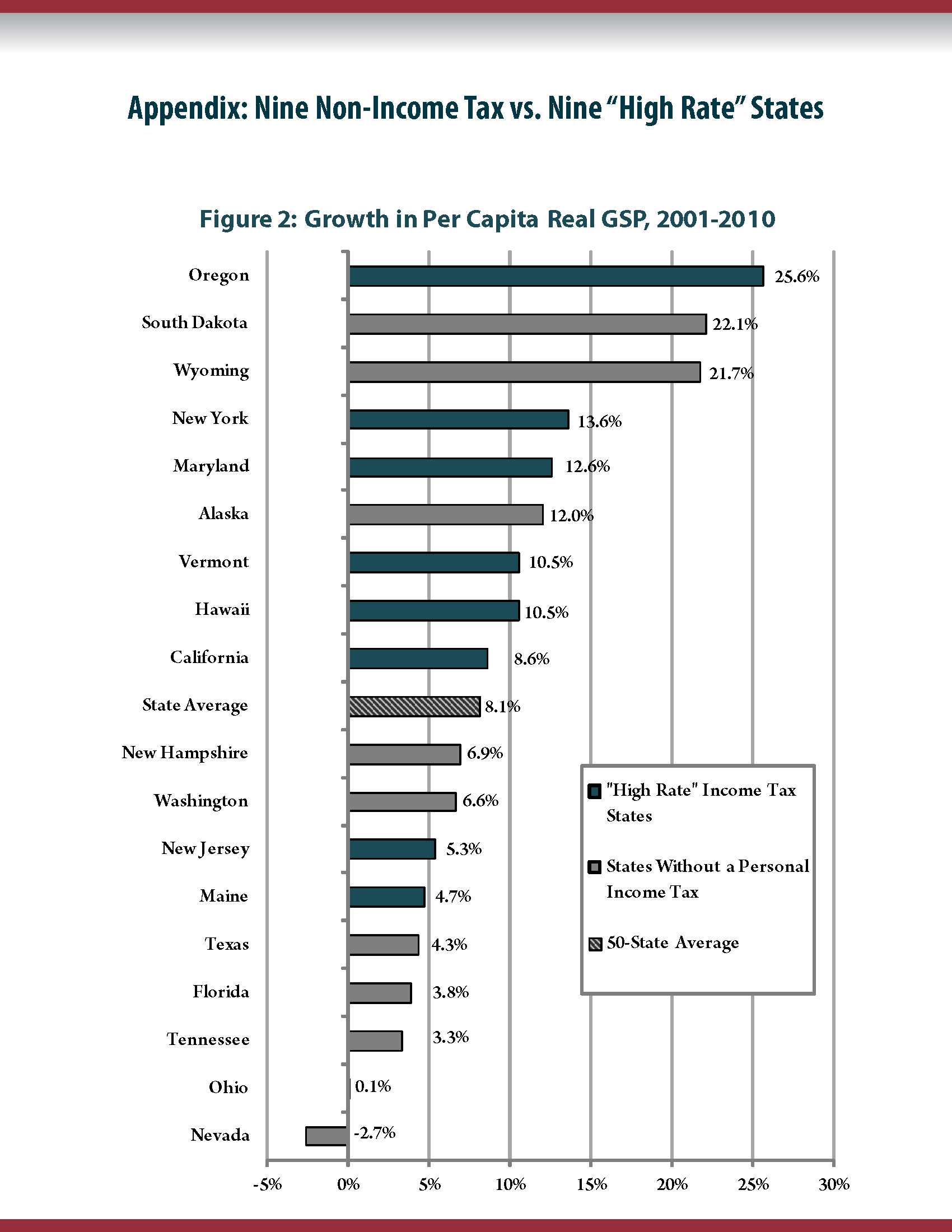 High Income Taxes Accompany Stronger State Economies